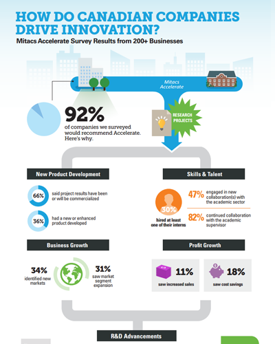 Mitacs Accelerate Industry Survey Summary