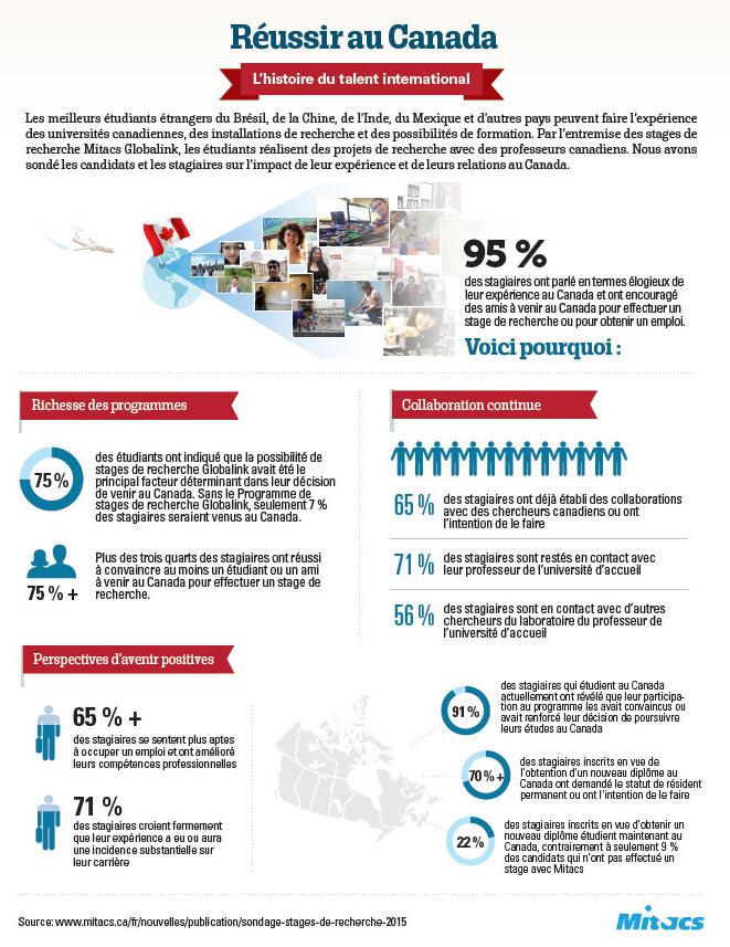 Mitacs Globalink sondage mené auprès des stagiaires