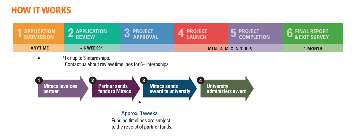 How it Works - 1. Application Submission (Anytime) - Mitacs invoices partner -> Partner sends funds to Mitacs -> (Approximately 3 weeks, funding timelines are subject to the receipt of partner funds.) Mitacs sends award to university -> University administers award. 2. Application Review (Approximately 6 weeks *For up to 5 internships. Contact us about review timelines for 6+ internships.) 3. Project Approval. 4. Project Launch, 5. Project Completion (Minimum 4 Months). 6. Final Report & Exit Survey (1 Month).